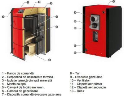 Cazan pe lemne cu gazeificare SUNSYSTEM 25kW 3
